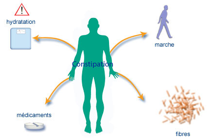 Cancer - Nutrition orale - Complications - Constipation